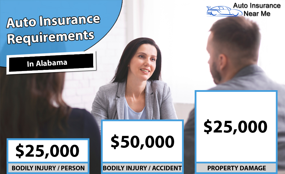 Auto Insurance Requirements in Alabama