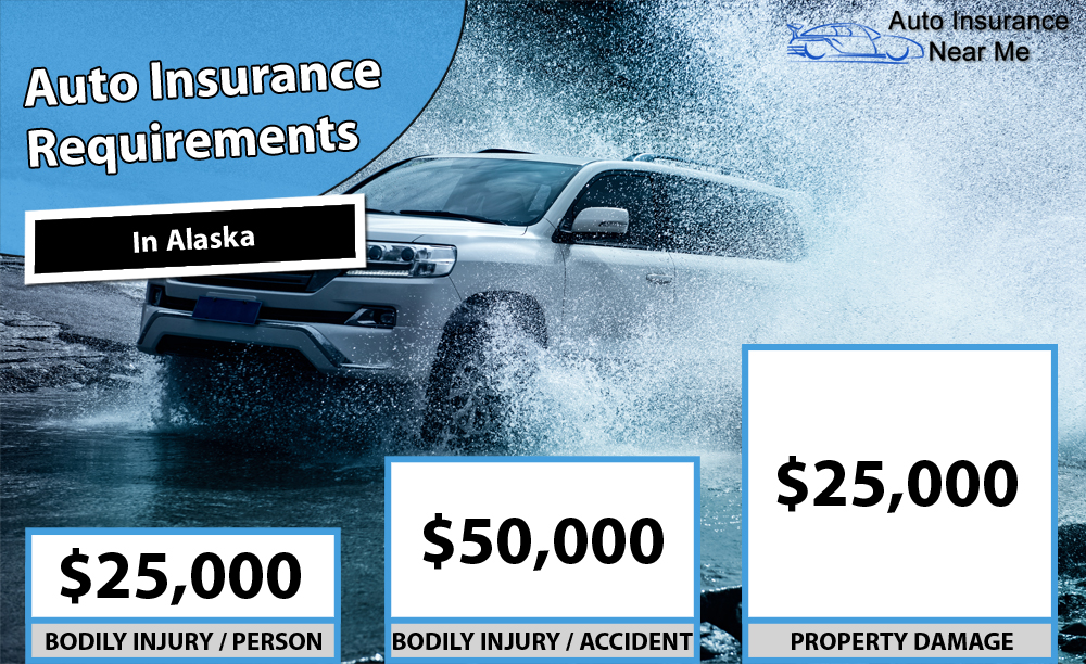 Auto Insurance Requirements in Alaska