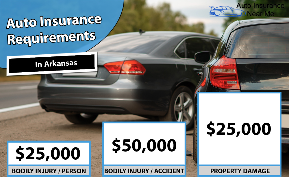 Auto Insurance Requirements in Arkansas