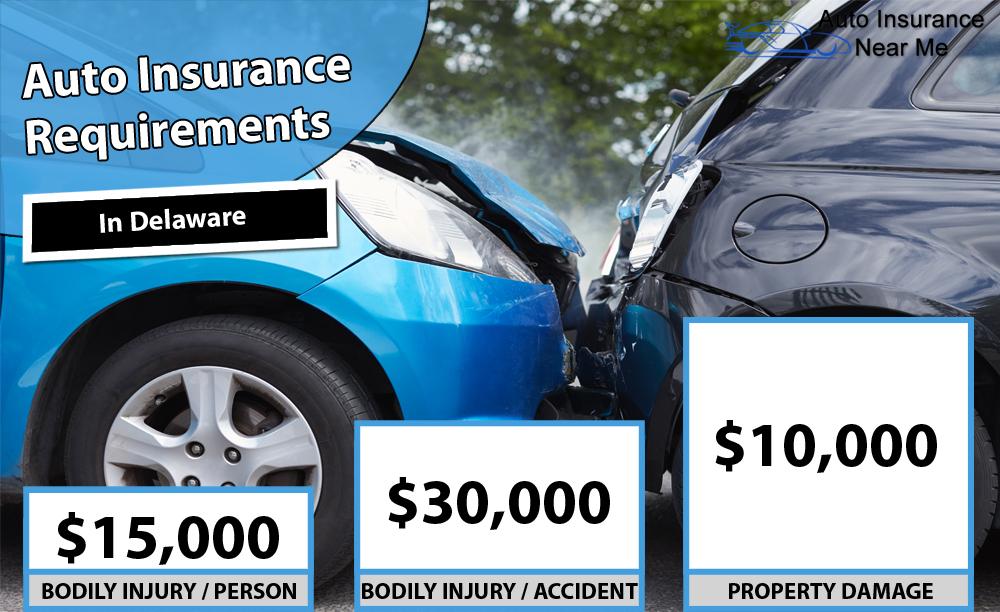 Auto Insurance Requirements in Delaware