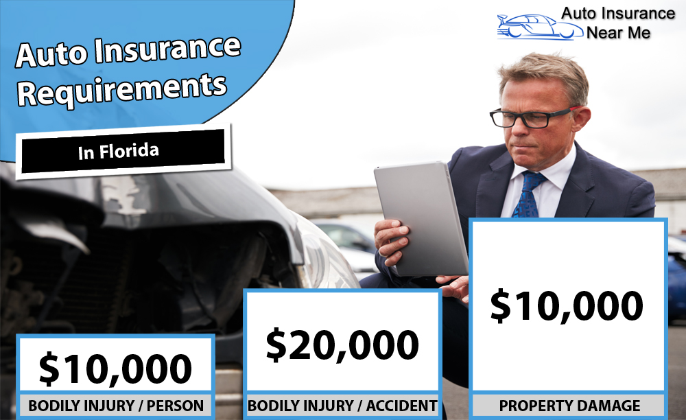 Auto Insurance Requirements in Florida