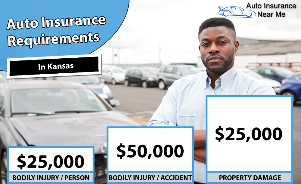 Auto Insurance Requirements in Kansas