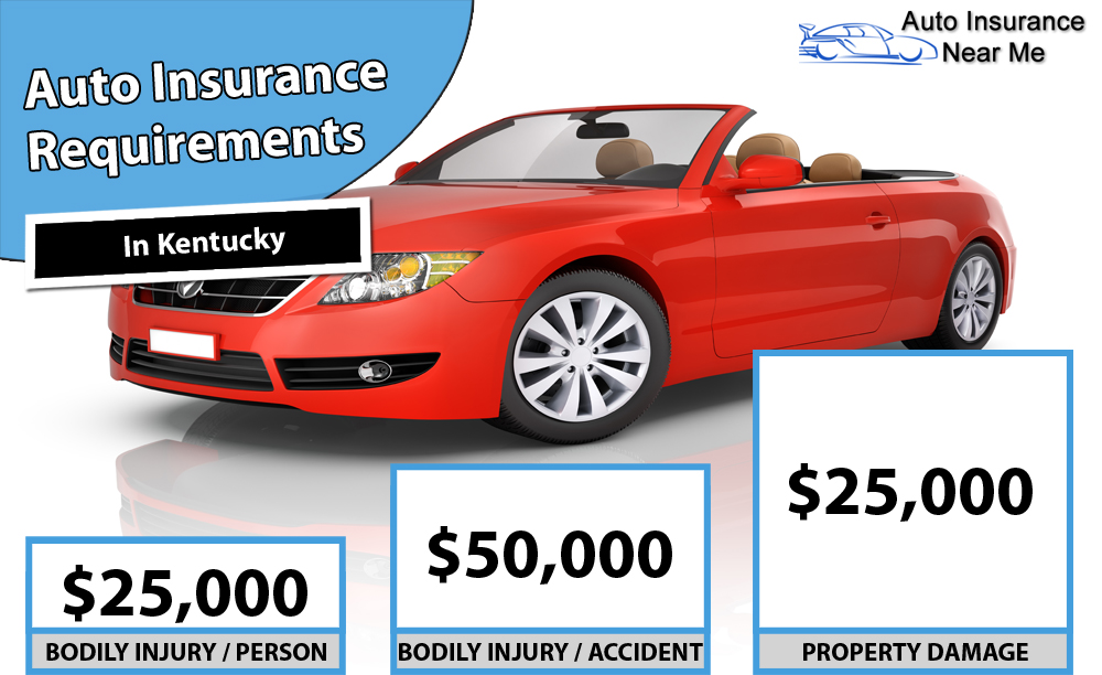 Auto Insurance Requirements in Kentucky