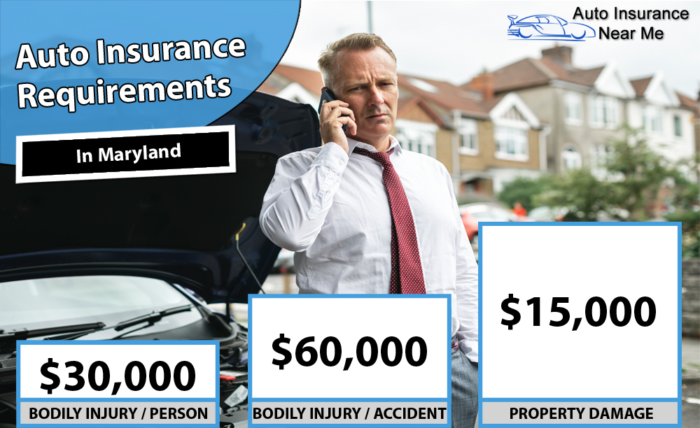 Auto Insurance Requirements in Maryland