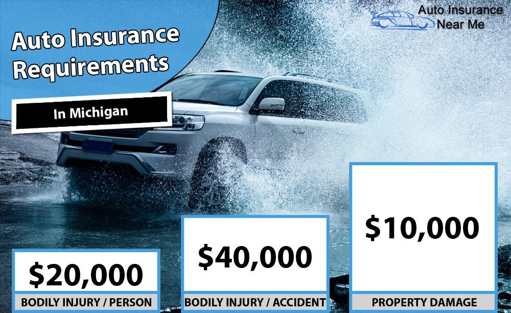 Auto Insurance Requirements in Michigan