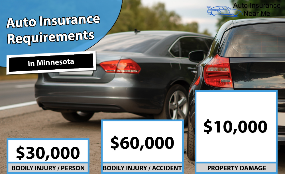 Auto Insurance Requirements in Minnesota