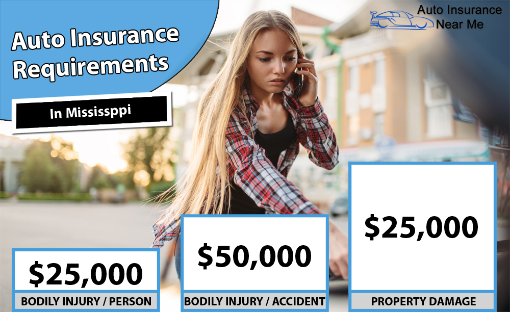 Auto Insurance Requirements in Mississippi