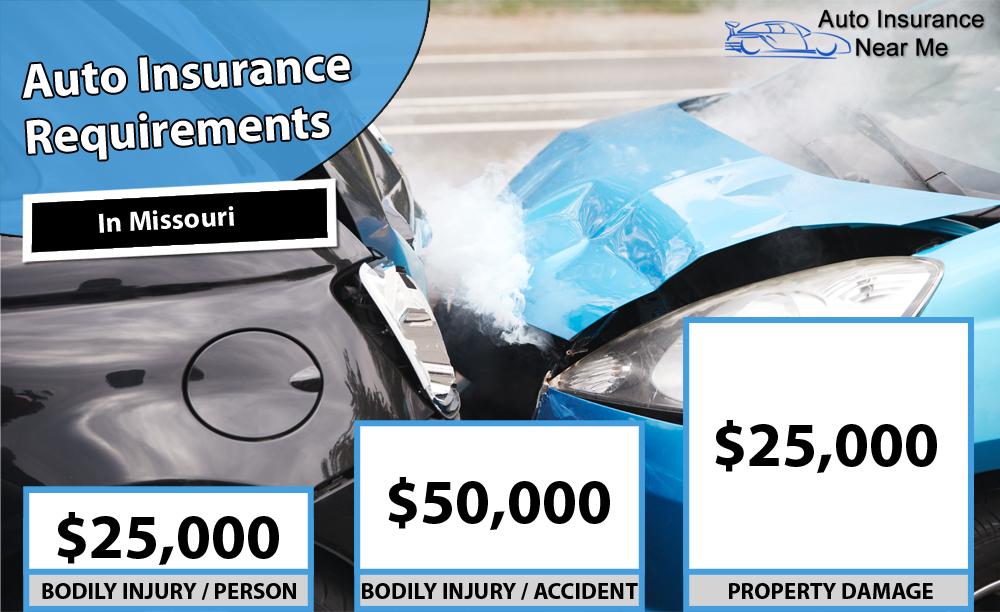 Auto Insurance Requirements in Missouri