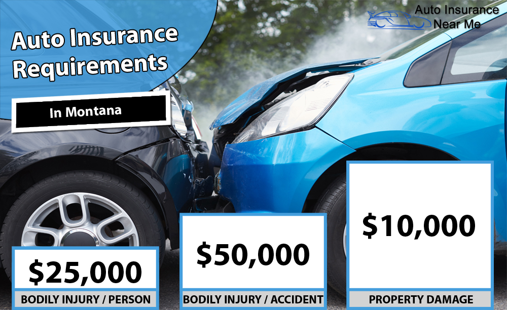 Auto Insurance Requirements in Montana