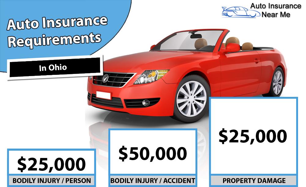 Auto Insurance Requirements in Ohio