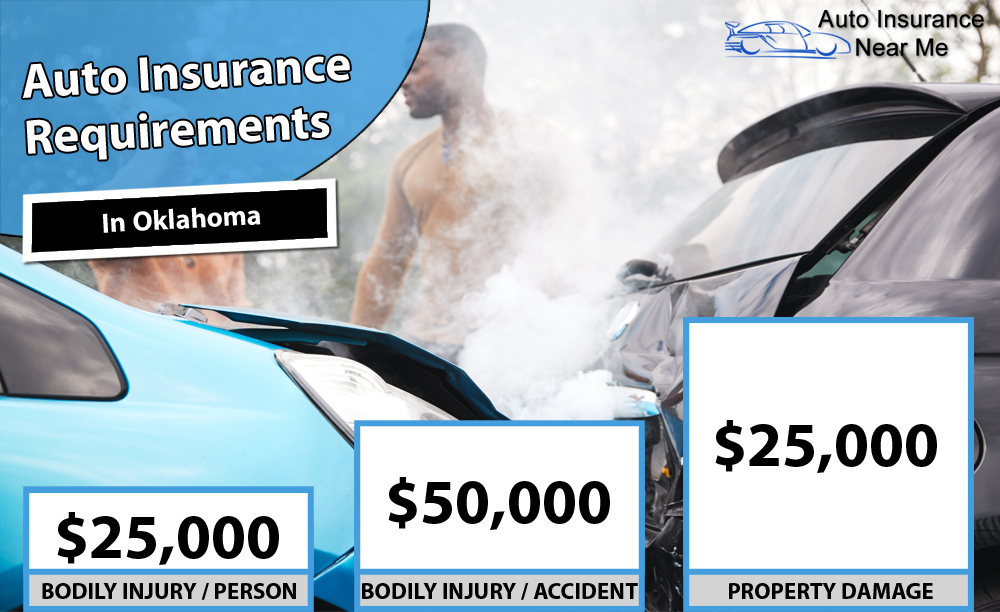 Auto Insurance Requirements in Oklahoma