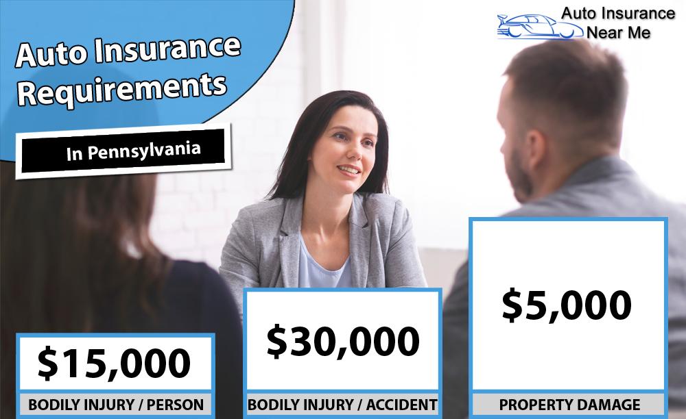 Auto Insurance Requirements in Pennsylvania