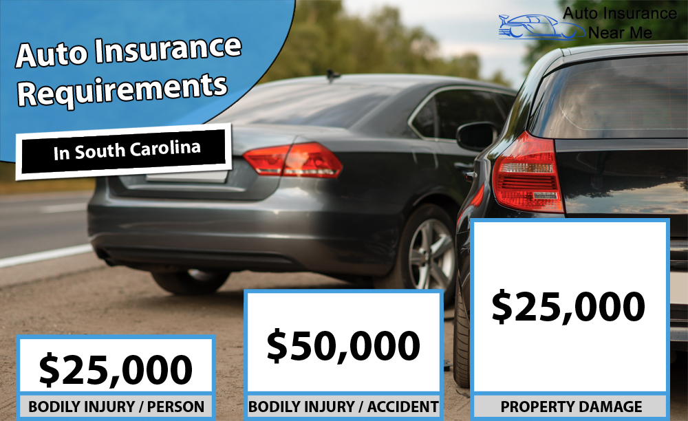Auto Insurance Requirements in South Carolina