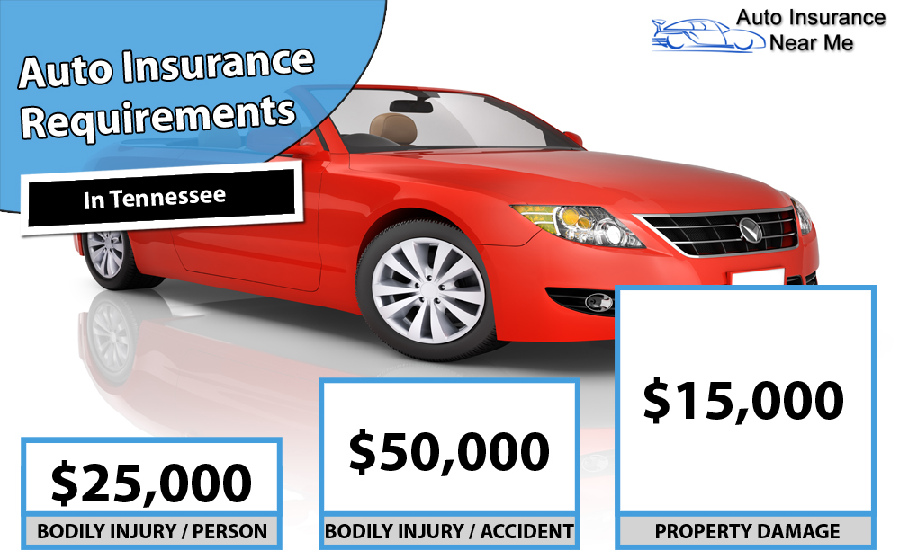 Auto Insurance Requirements in Tennessee