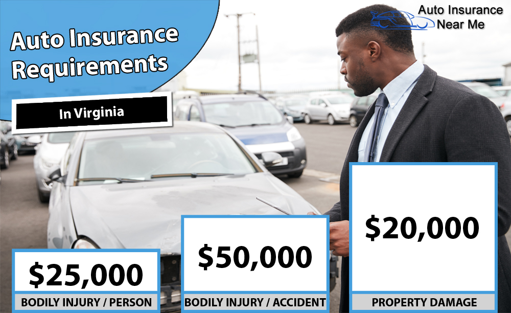 Auto Insurance Requirements in Virginia