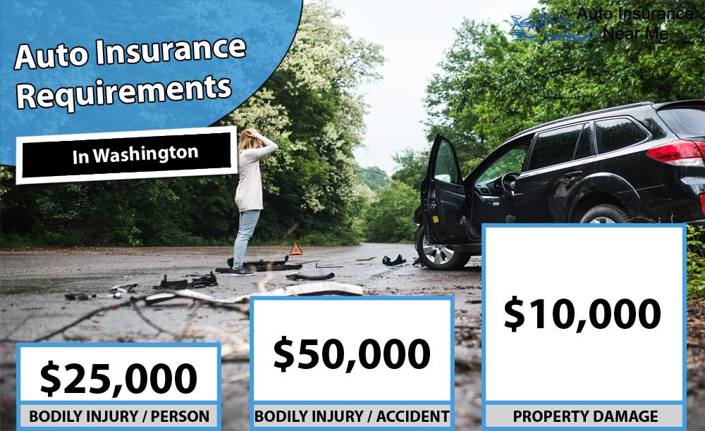 Auto Insurance Requirements in Washington