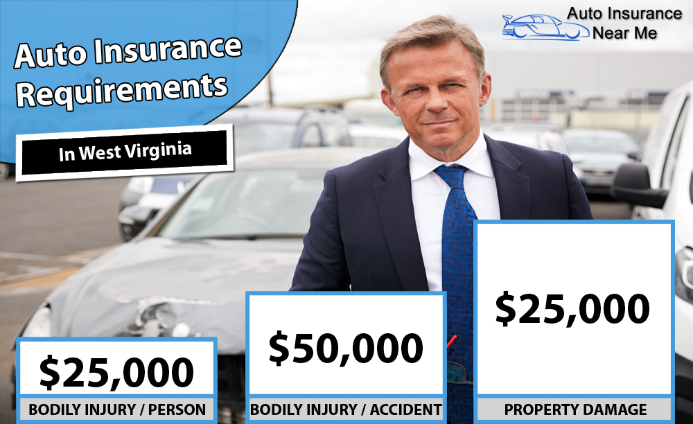 Auto Insurance Requirements in West Virginia