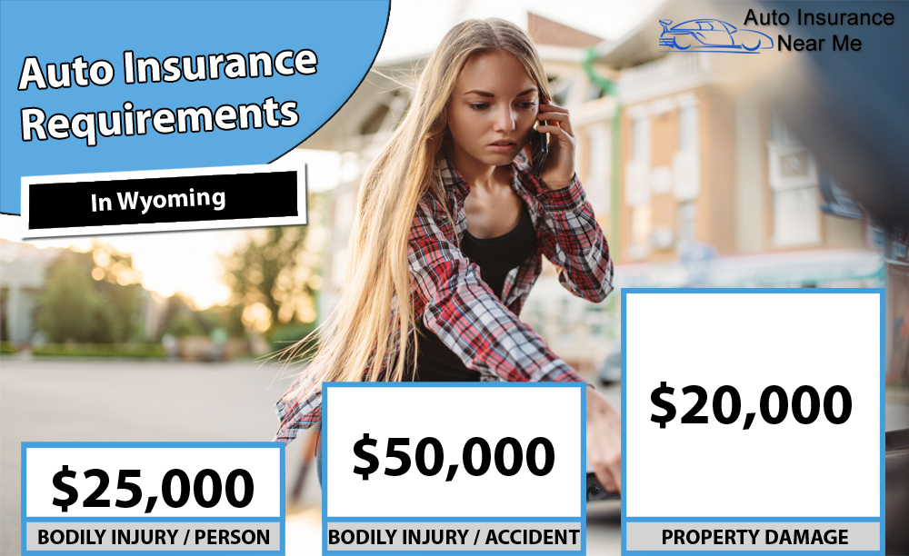 Auto Insurance Requirements in Wyoming